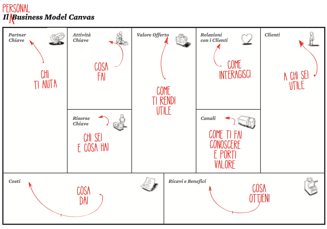 Ecco il Personal Business Model Canvas ratto da Business Model You