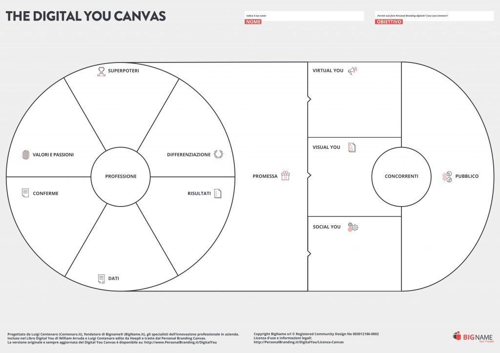 Il Digital You Canvas, il metodo visuale legato al libro Digital You di William Arruda e Luigi Centenaro